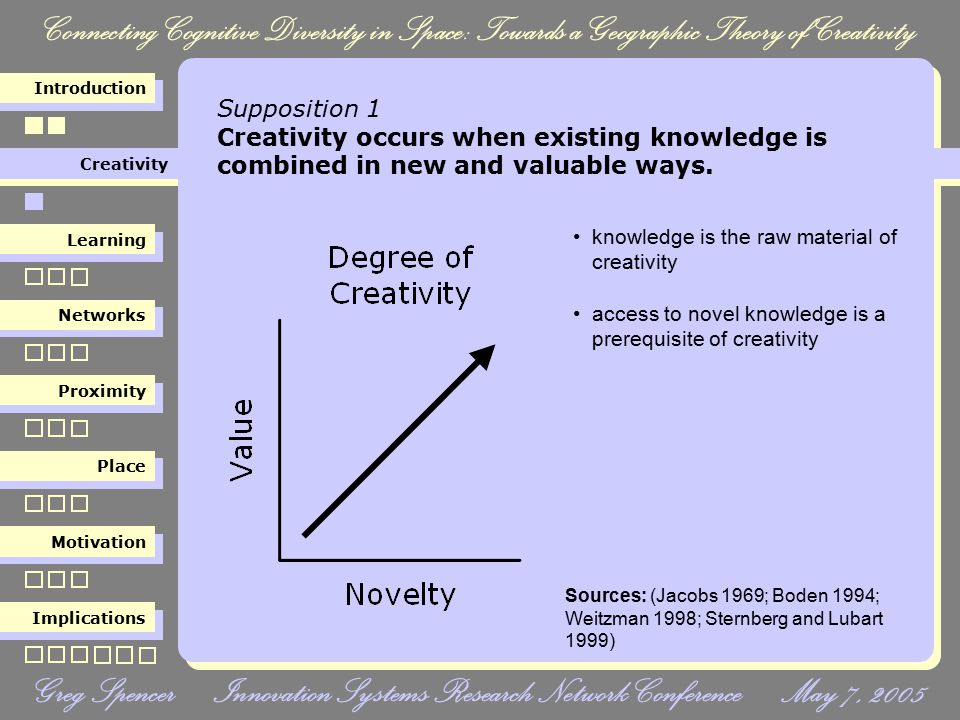 Connecting Cognitive Diversity in Space: Towards a Geographic Theory of Creativity Creativity Learning Networks Proximity Place Motivation Implications Introduction Greg Spencer Innovation Systems Research Network Conference May 7, 2005 Supposition 2 There is an inverse relationship between the novelty of acquired knowledge and the ability to comprehend it.