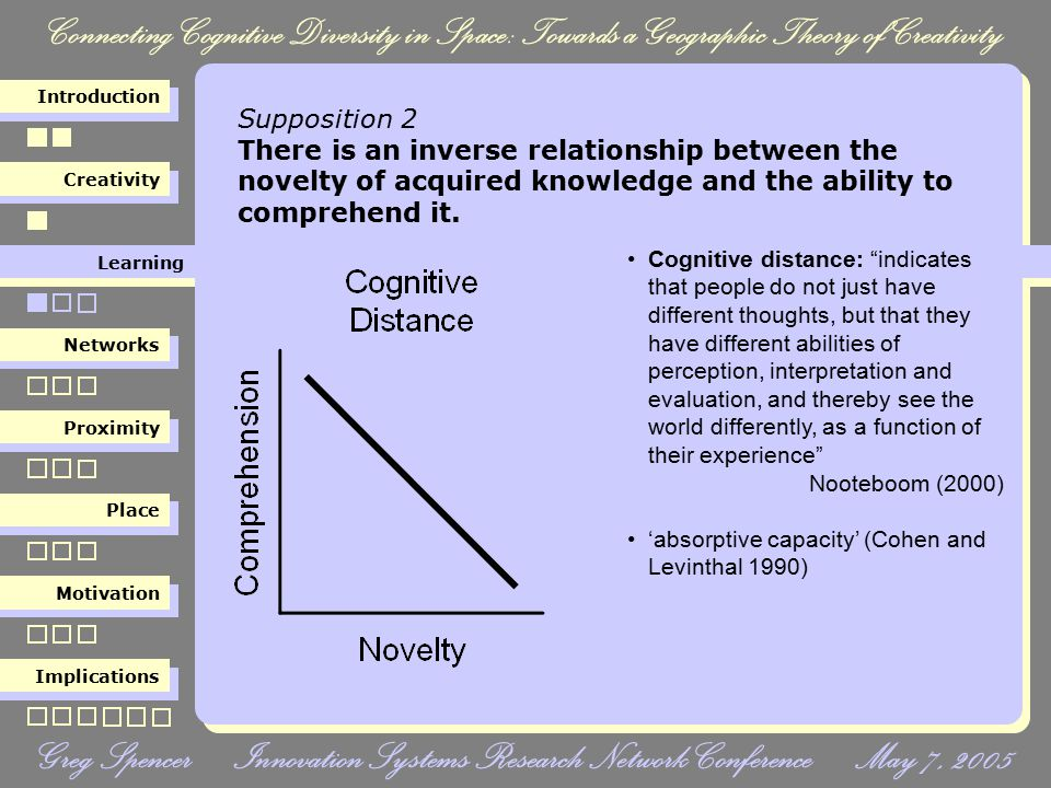 Connecting Cognitive Diversity in Space: Towards a Geographic Theory of Creativity Creativity Learning Networks Proximity Place Motivation Implications Introduction Greg Spencer Innovation Systems Research Network Conference May 7, 2005 Supposition 13 Cognitive diversity decreases with time as networks intersect and knowledge is shared.