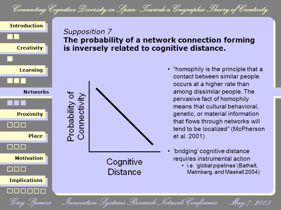 Connecting Cognitive Diversity in Space: Towards a Geographic Theory of Creativity Creativity Learning Networks Proximity Place Motivation Implications Introduction Greg Spencer Innovation Systems Research Network Conference May 7, 2005 Supposition 8 The probability of a network connection forming is higher if the dyads exist in the same region.