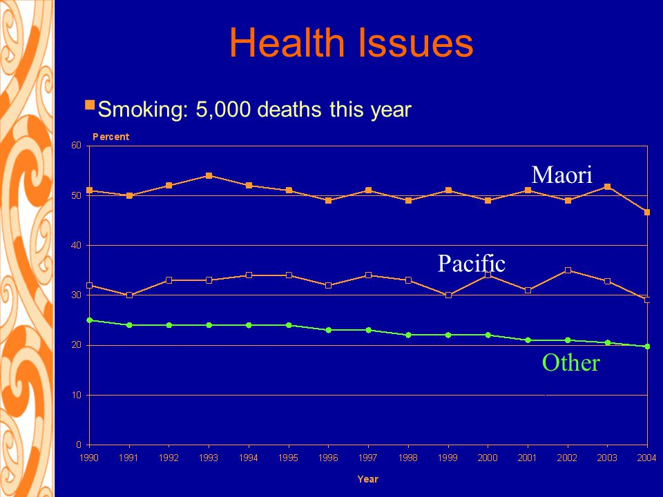 Health Issues  Smoking: 5,000 deaths this year Maori Pacific Other