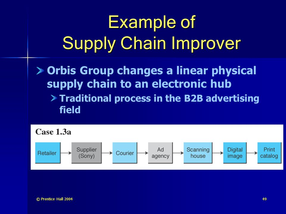 © Prentice Hall 200449 Example of Supply Chain Improver Orbis Group changes a linear physical supply chain to an electronic hub Traditional process in