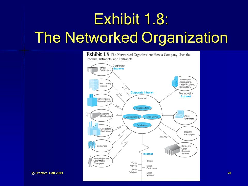© Prentice Hall 200470 Exhibit 1.8: The Networked Organization