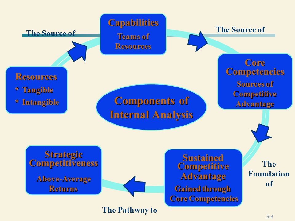 3-5 Resources * * Tangible * * Intangible Components of Internal Analysis