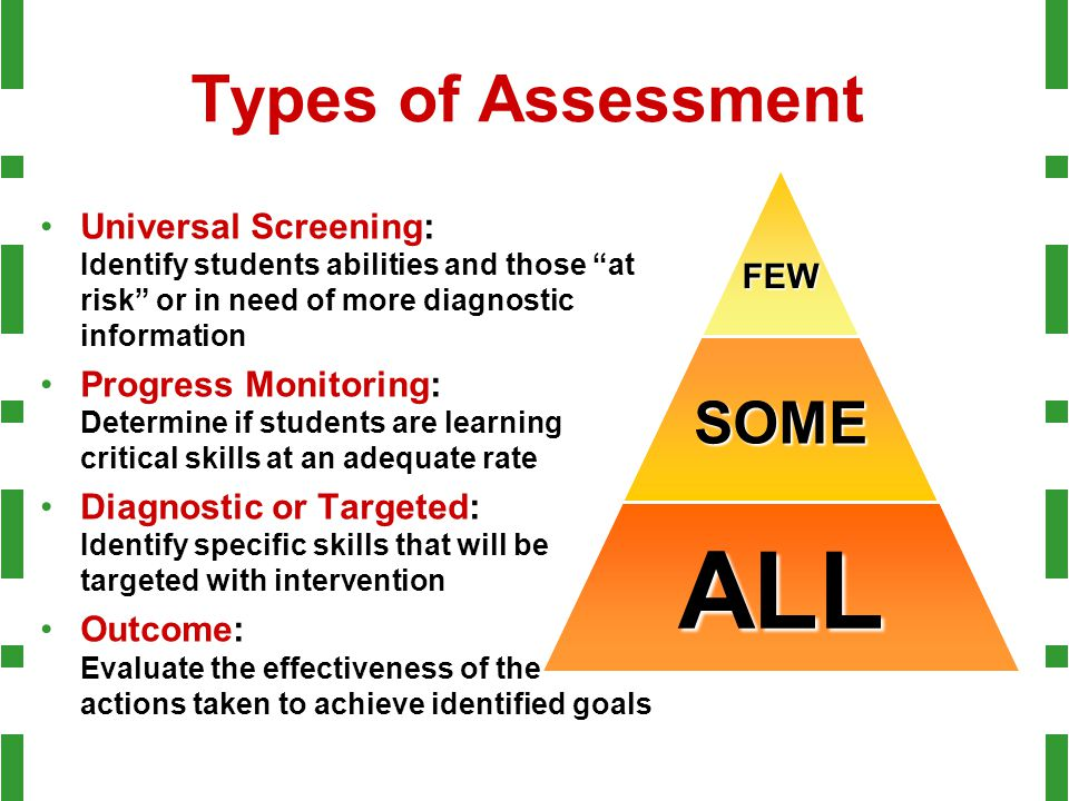 Types of Assessment Universal Screening: Identify students abilities and those at risk or in need of more diagnostic information Progress Monitoring: Determine if students are learning critical skills at an adequate rate Diagnostic or Targeted: Identify specific skills that will be targeted with intervention Outcome: Evaluate the effectiveness of the actions taken to achieve identified goalsFEWSOME ALL