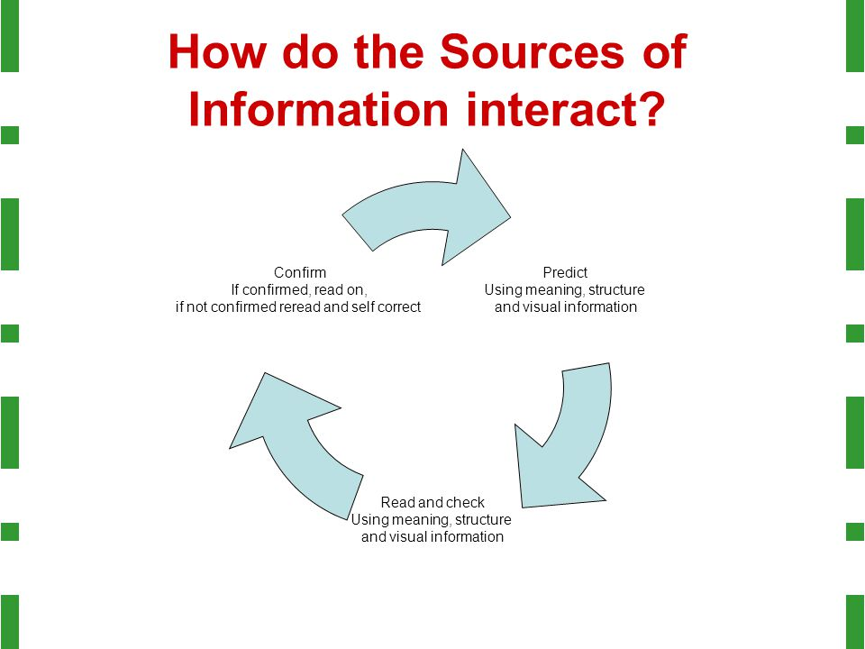 How do the Sources of Information interact.