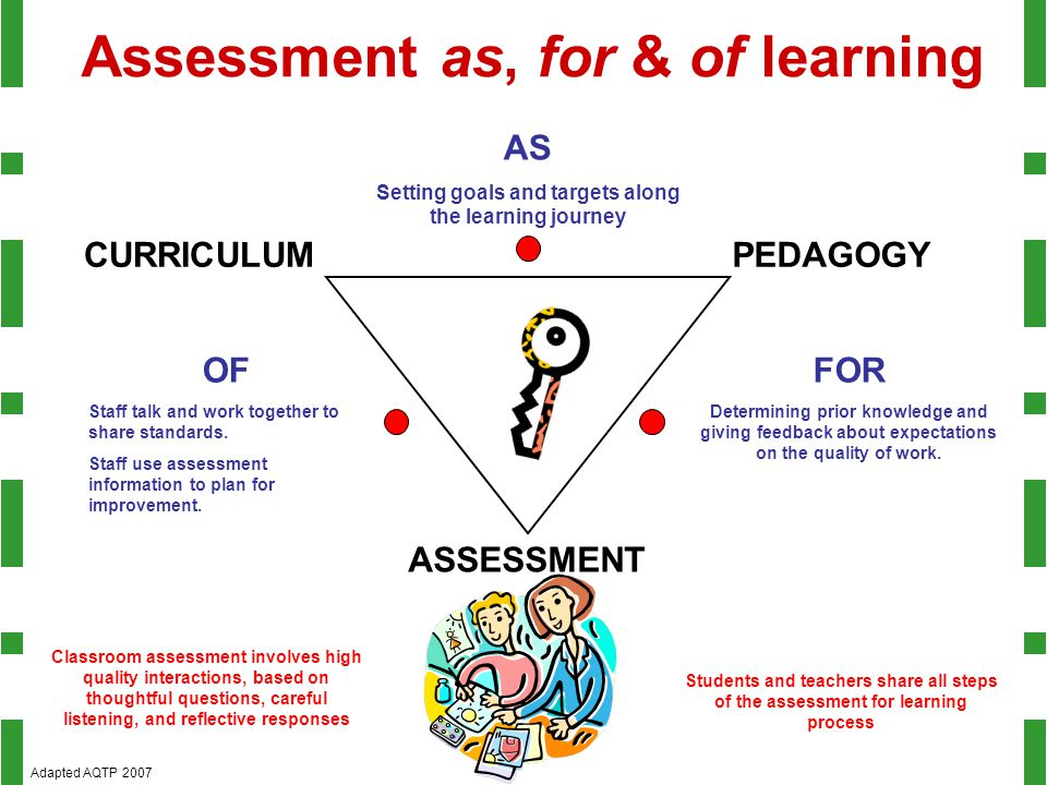 Assessment as, for & of learning CURRICULUMPEDAGOGY ASSESSMENT AS Setting goals and targets along the learning journey FOR Determining prior knowledge