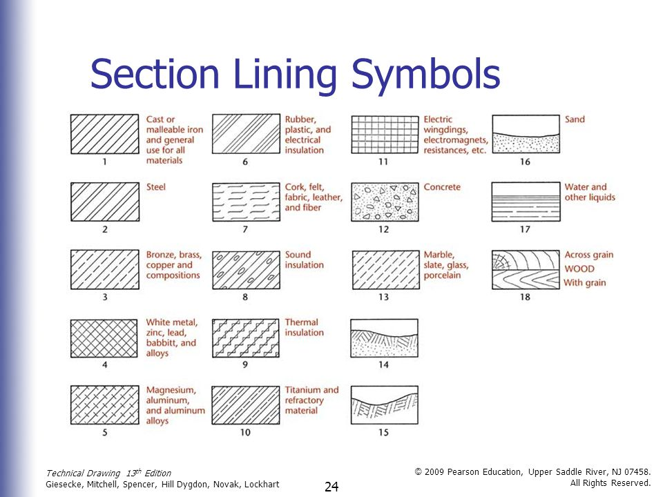 24 Technical Drawing 13 th Edition Giesecke, Mitchell, Spencer, Hill Dygdon, Novak, Lockhart © 2009 Pearson Education, Upper Saddle River, NJ 07458.