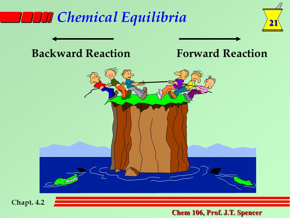 21 Chem 106, Prof. J.T. Spencer Chemical Equilibria Chapt. 4.2 Backward ReactionForward Reaction