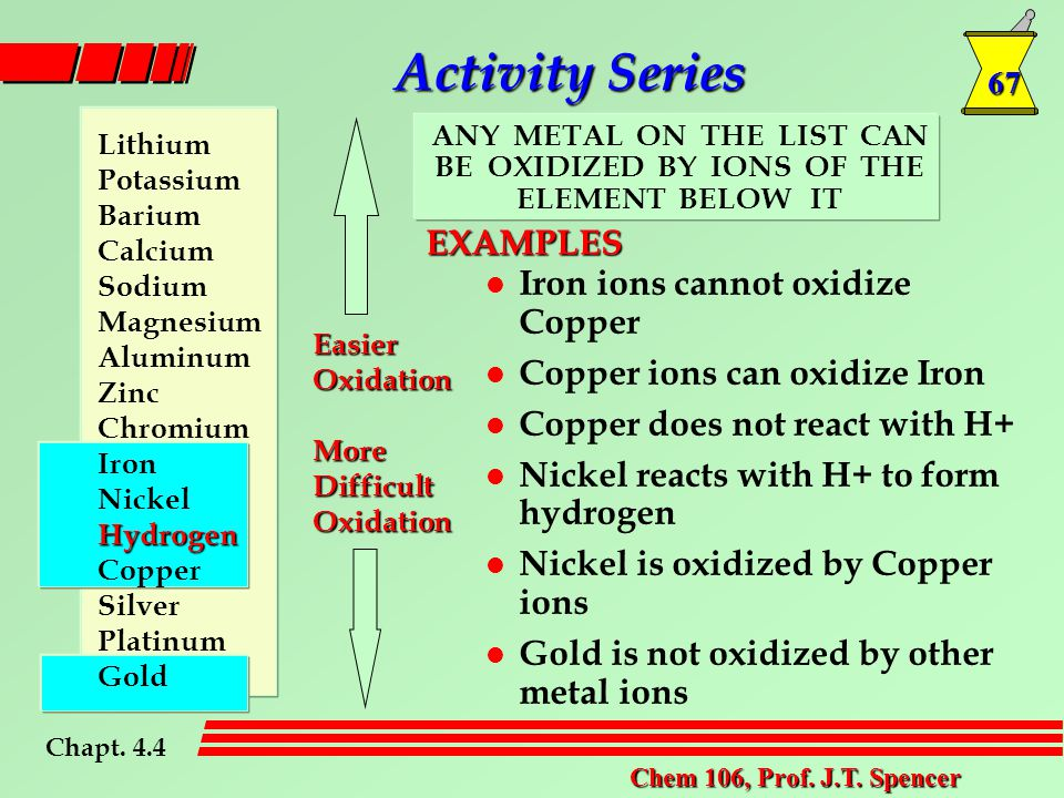 67 Chem 106, Prof. J.T. Spencer l Iron ions cannot oxidize Copper l Copper ions can oxidize Iron l Copper does not react with H+ l Nickel reacts with