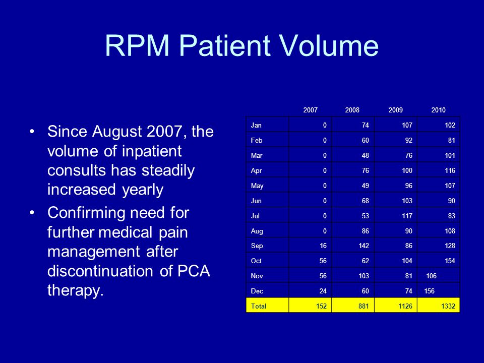 RPM Patient Volume Since August 2007, the volume of inpatient consults has steadily increased yearly Confirming need for further medical pain management after discontinuation of PCA therapy.