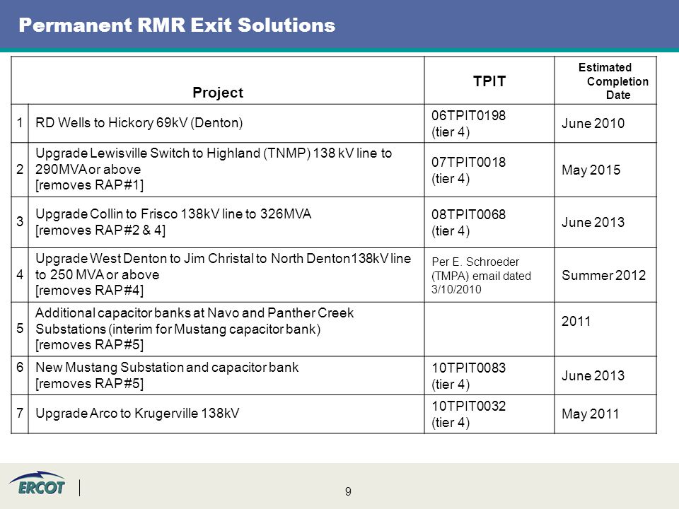 9 Permanent RMR Exit Solutions Project TPIT Estimated Completion Date 1RD Wells to Hickory 69kV (Denton) 06TPIT0198 (tier 4) June 2010 2 Upgrade Lewisville Switch to Highland (TNMP) 138 kV line to 290MVA or above [removes RAP #1] 07TPIT0018 (tier 4) May 2015 3 Upgrade Collin to Frisco 138kV line to 326MVA [removes RAP #2 & 4] 08TPIT0068 (tier 4) June 2013 4 Upgrade West Denton to Jim Christal to North Denton138kV line to 250 MVA or above [removes RAP #4] Per E.