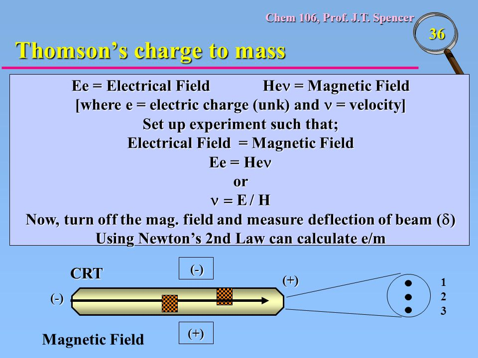 Chem 106, Prof. J.T. Spencer 36 Ee = Electrical FieldHe = Magnetic Field [where e = electric charge (unk) and = velocity] Set up experiment such that;