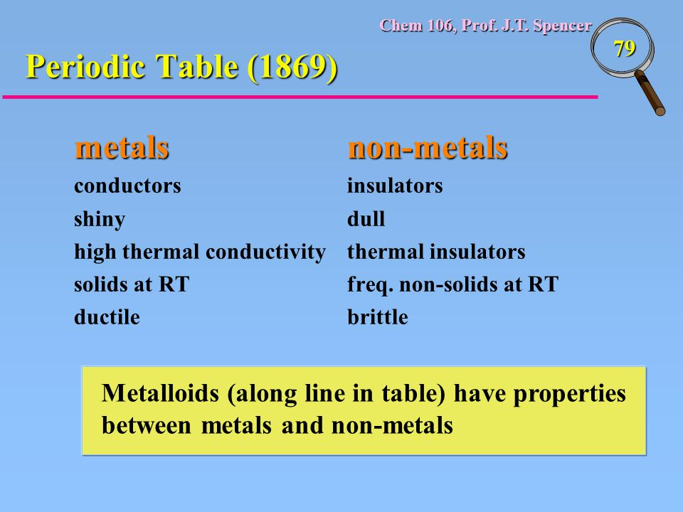 Chem 106, Prof. J.T. Spencer 79 metalsnon-metals conductorsinsulators shinydull high thermal conductivitythermal insulators solids at RTfreq. non-soli