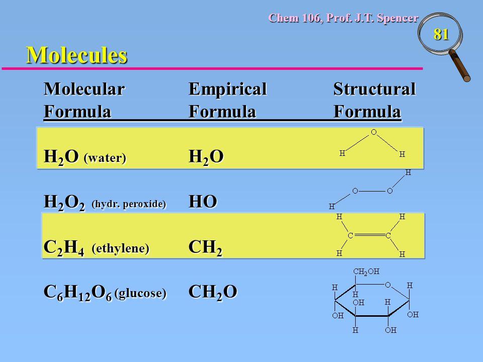 Chem 106, Prof. J.T. Spencer 81 Molecular Empirical Structural FormulaFormulaFormula H 2 O (water) H 2 O H 2 O 2 (hydr. peroxide) HO C 2 H 4 (ethylene