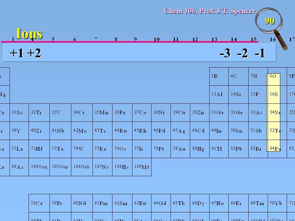 Chem 106, Prof. J.T. Spencer 90 +1 +2 -3 -2 -1 Ions
