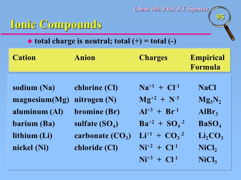 Chem 106, Prof. J.T. Spencer 95 Cation Anion ChargesEmpirical Formula sodium (Na)chlorine (Cl)Na +1 + Cl -1 NaCl magnesium(Mg)nitrogen (N)Mg +2 + N -3