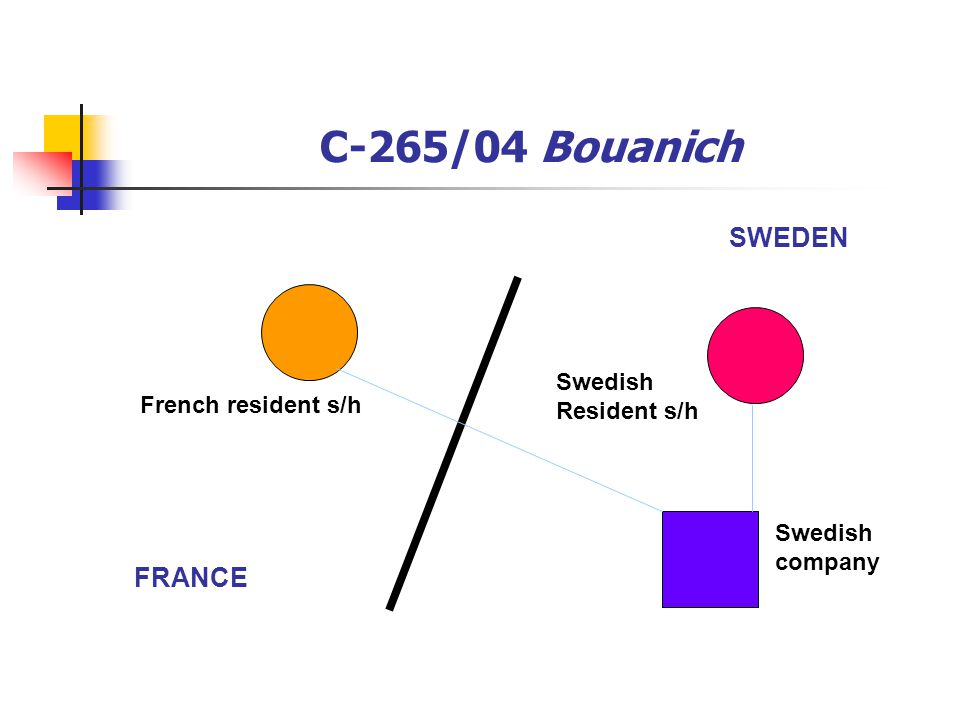 C-265/04 Bouanich FRANCE SWEDEN French resident s/h Swedish Resident s/h Swedish company