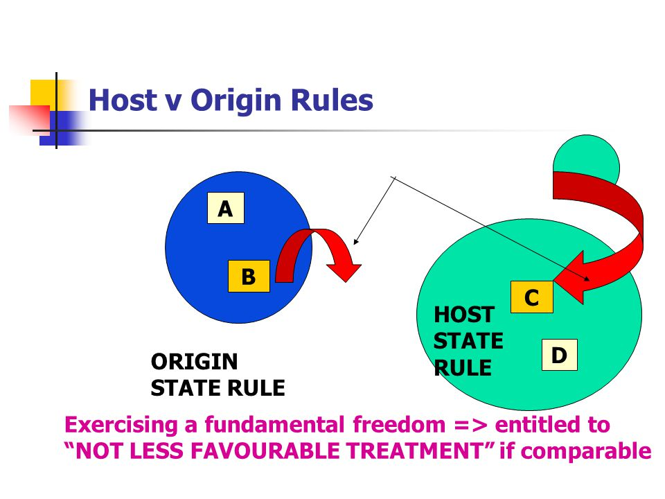 """Host v Origin Rules ORIGIN STATE RULE HOST STATE RULE A B D C Exercising a fundamental freedom => entitled to """"NOT LESS FAVOURABLE TREATMENT"""" if compa"""