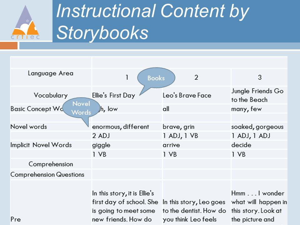 Instructional Content by Storybooks Books Novel Words