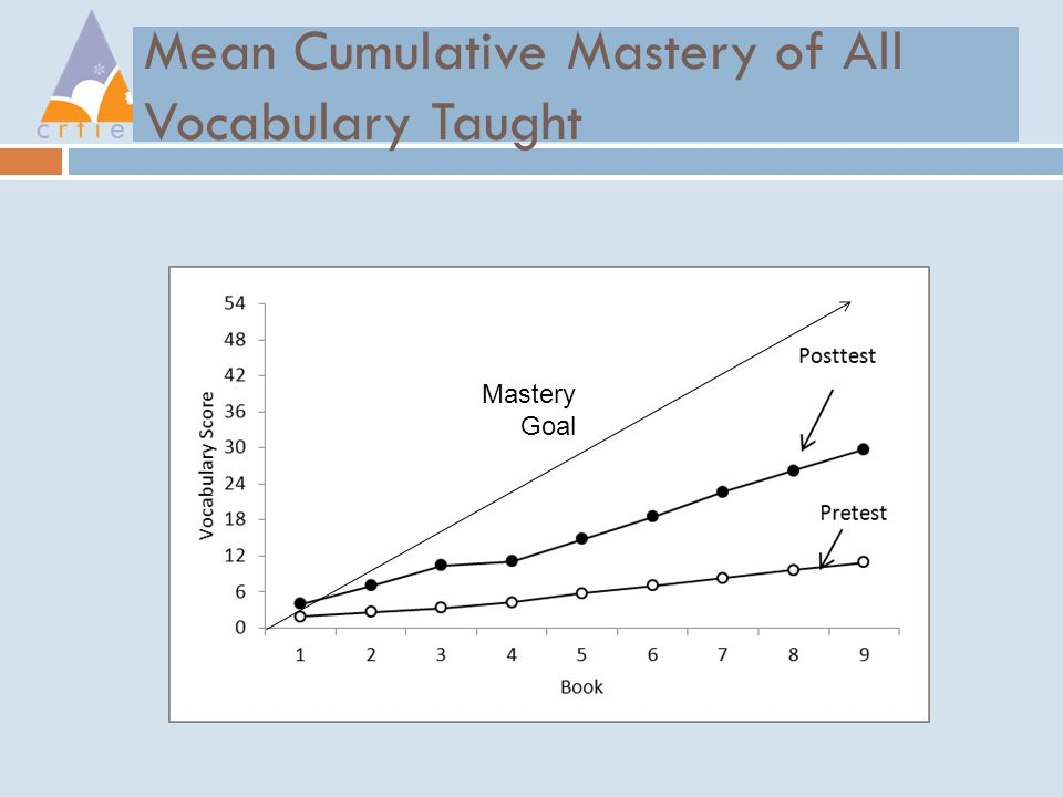 Mean Cumulative Mastery of All Vocabulary Taught Mastery Goal