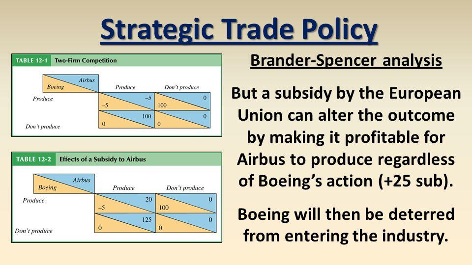 Strategic Trade Policy Brander-Spencer analysis But a subsidy by the European Union can alter the outcome by making it profitable for Airbus to produc