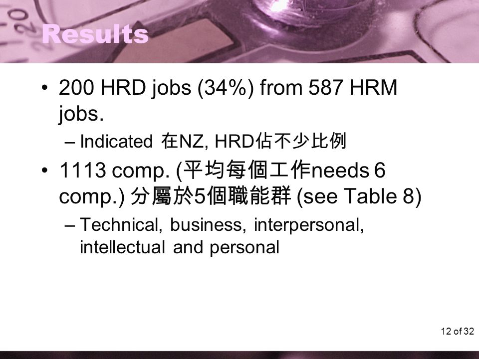 12 of 32 Results 200 HRD jobs (34%) from 587 HRM jobs. –Indicated 在 NZ, HRD 佔不少比例 1113 comp. ( 平均每個工作 needs 6 comp.) 分屬於 5 個職能群 (see Table 8) –Technic
