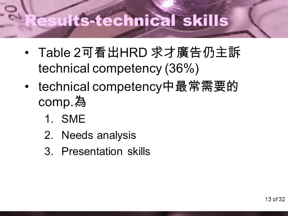 13 of 32 Results-technical skills Table 2 可看出 HRD 求才廣告仍主訴 technical competency (36%) technical competency 中最常需要的 comp. 為 1.SME 2.Needs analysis 3.Pres
