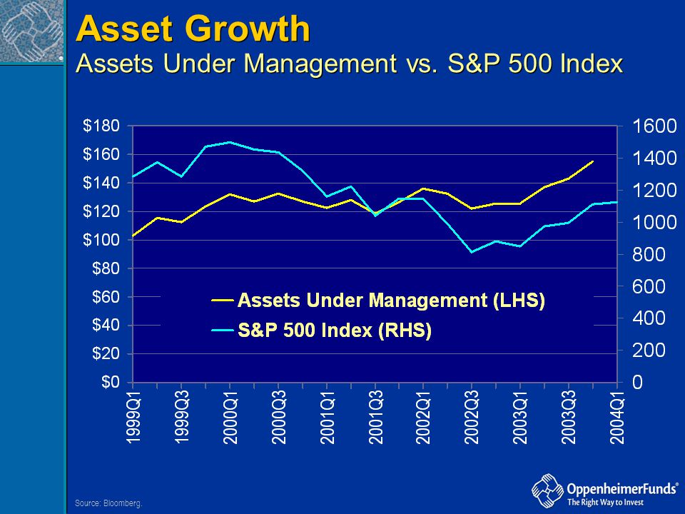 ® Asset Growth Assets Under Management vs. S&P 500 Index Asset Growth Assets Under Management vs. S&P 500 Index Source: Bloomberg.