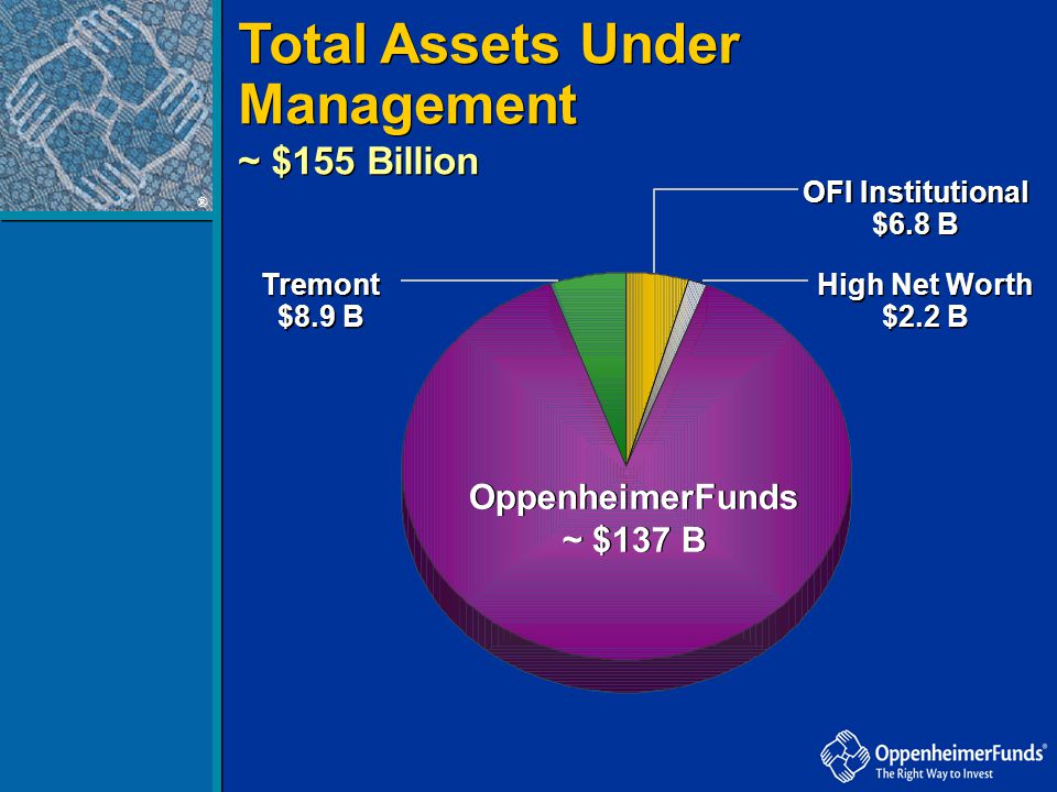 ® Total Assets Under Management ~ $155 Billion OppenheimerFunds ~ $137 B OppenheimerFunds ~ $137 B Tremont $8.9 B OFI Institutional $6.8 B High Net Wo