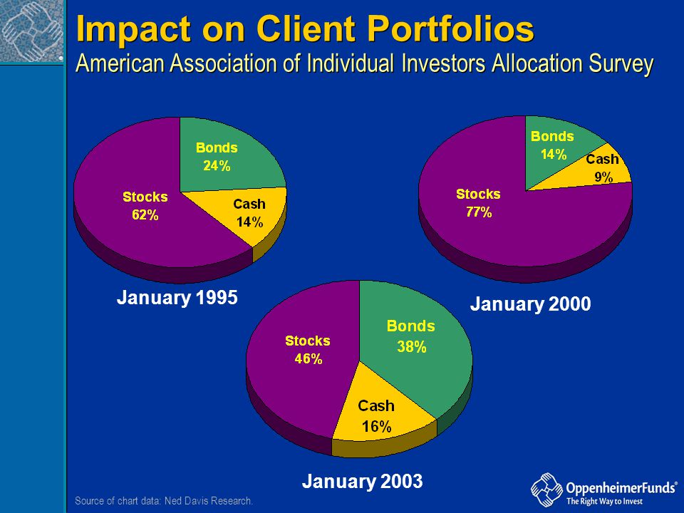® Impact on Client Portfolios American Association of Individual Investors Allocation Survey Impact on Client Portfolios American Association of Indiv