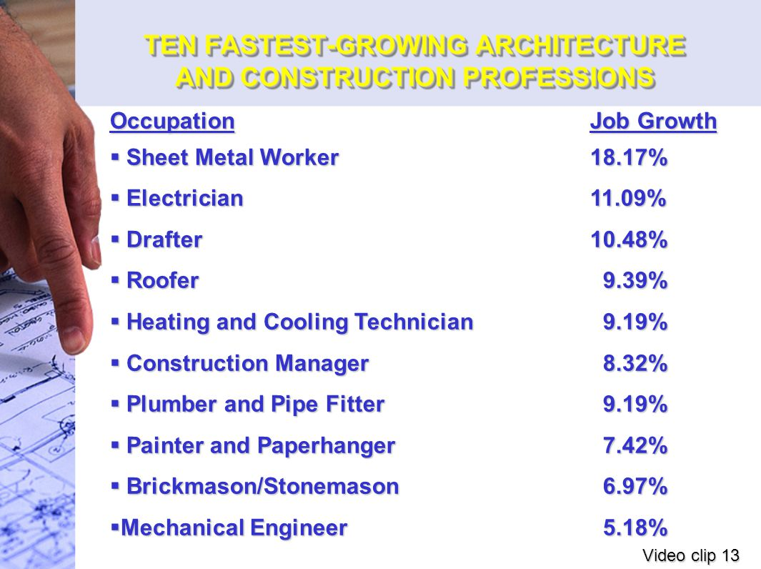 TEN FASTEST-GROWING ARCHITECTURE AND CONSTRUCTION PROFESSIONS OccupationJob Growth  Sheet Metal Worker18.17%  Electrician11.09%  Drafter10.48%  Roofer 9.39%  Heating and Cooling Technician 9.19%  Construction Manager 8.32%  Plumber and Pipe Fitter 9.19%  Painter and Paperhanger 7.42%  Brickmason/Stonemason 6.97%  Mechanical Engineer 5.18% Video clip 13