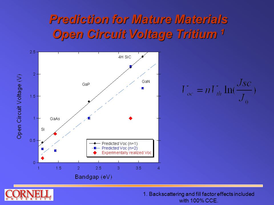 Prediction for Mature Materials Open Circuit Voltage Tritium 1 1. Backscattering and fill factor effects included with 100% CCE.