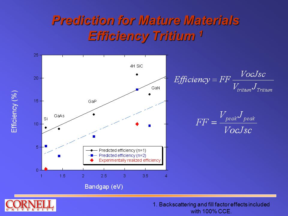 Prediction for Mature Materials Efficiency Tritium 1 1. Backscattering and fill factor effects included with 100% CCE.
