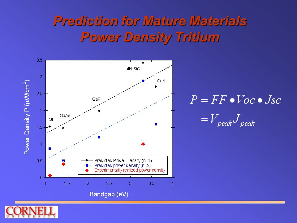 Prediction for Mature Materials Power Density Tritium