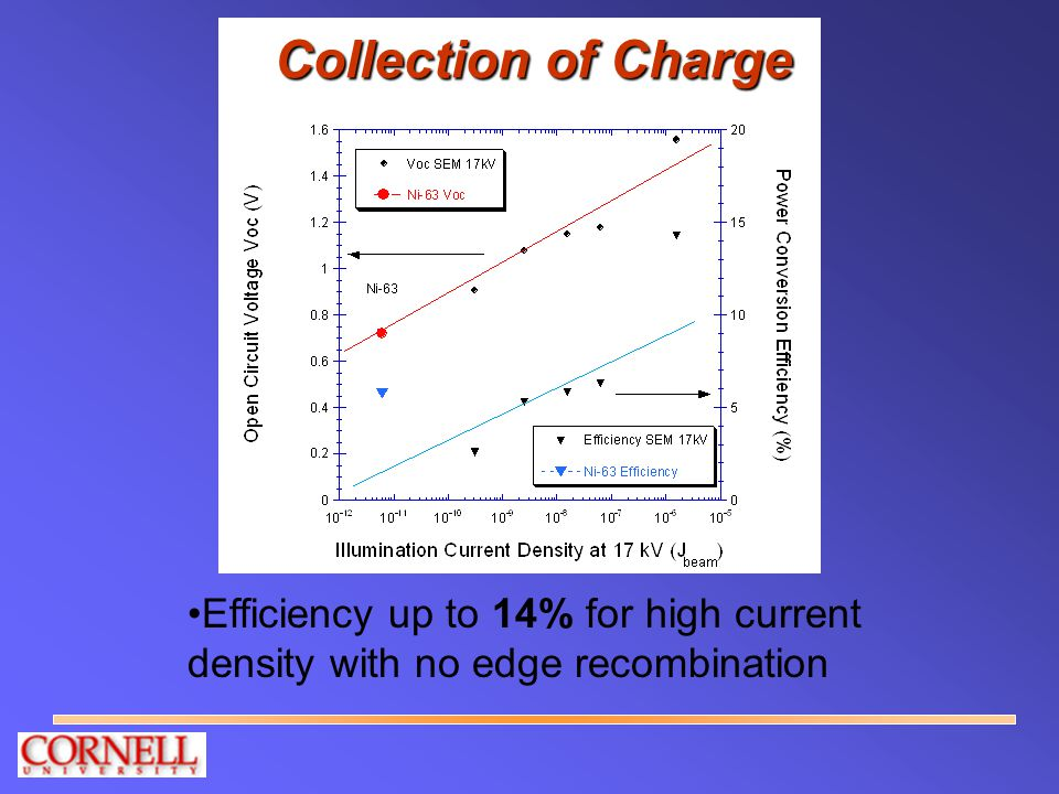 Collection of Charge Efficiency up to 14% for high current density with no edge recombination