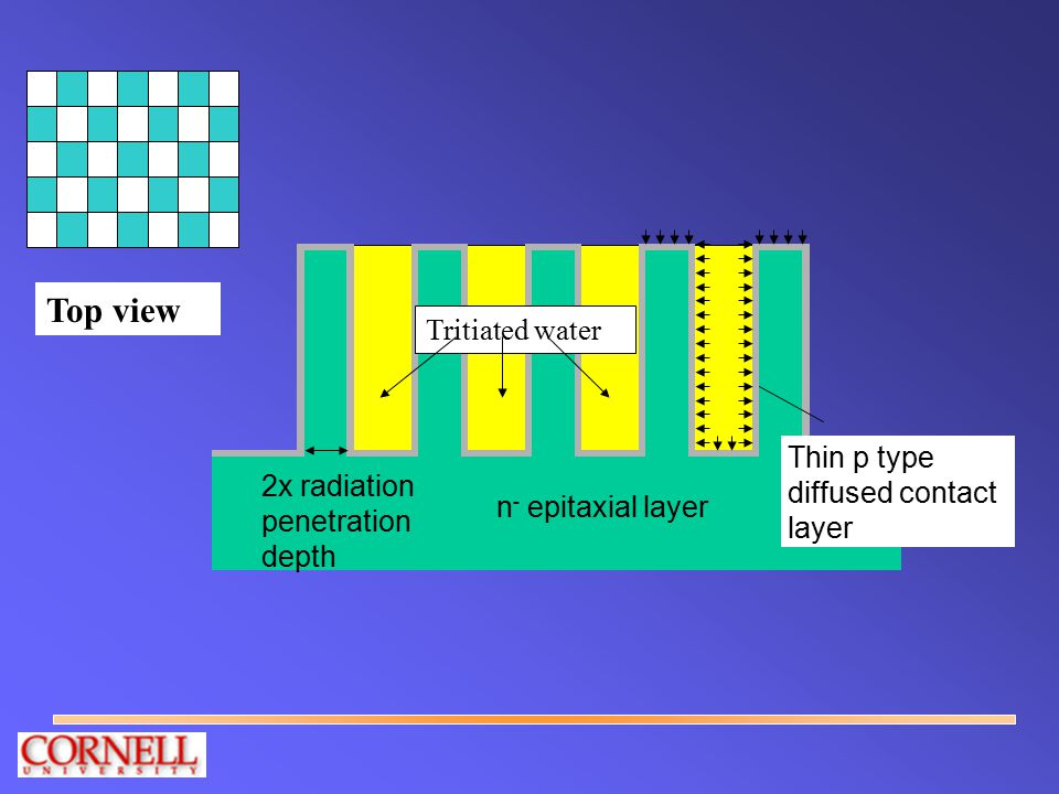 n - epitaxial layer Thin p type diffused contact layer 2x radiation penetration depth Tritiated water Top view