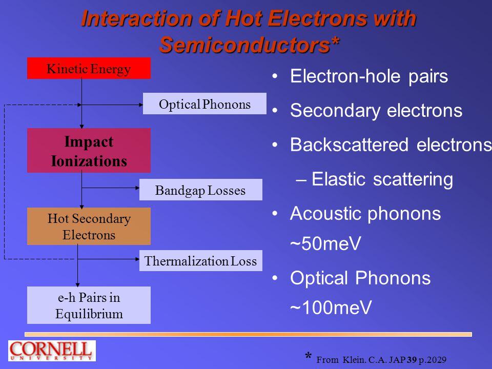 Evaluation of Radiation Cell in SEM Evaluation of Radiation Cell in SEM 17 kV electron beam to simulate Ni-63 source –Magnification changes current density Lowest incident current density 0.3 nA/cm 2.