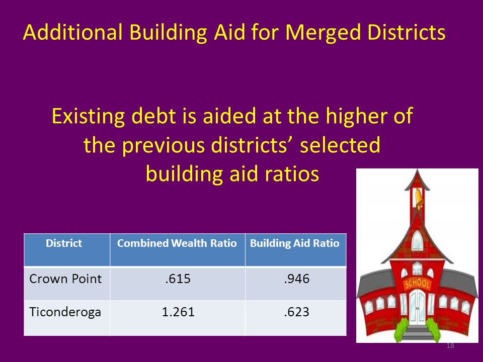 18 Existing debt is aided at the higher of the previous districts' selected building aid ratios Additional Building Aid for Merged Districts District Combined Wealth RatioBuilding Aid Ratio Crown Point.615.946 Ticonderoga 1.261.623