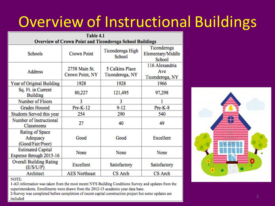 Overview of Instructional Buildings 3