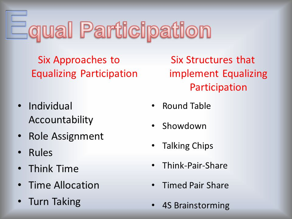 Six Approaches to Equalizing Participation Individual Accountability Role Assignment Rules Think Time Time Allocation Turn Taking Six Structures that implement Equalizing Participation Round Table Showdown Talking Chips Think-Pair-Share Timed Pair Share 4S Brainstorming