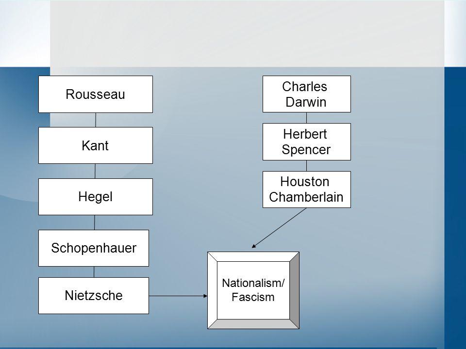 Rousseau Kant Hegel Nietzsche Schopenhauer Charles Darwin Herbert Spencer Houston Chamberlain Nationalism/ Fascism