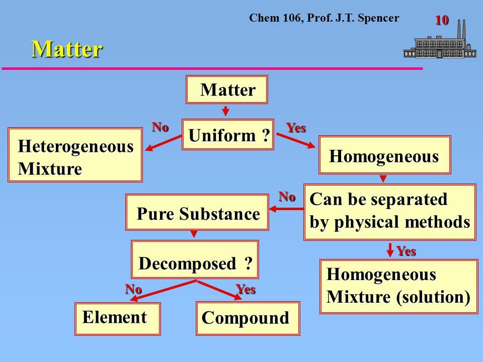 Chem 106, Prof.J.T. Spencer 10 Matter Matter Uniform .