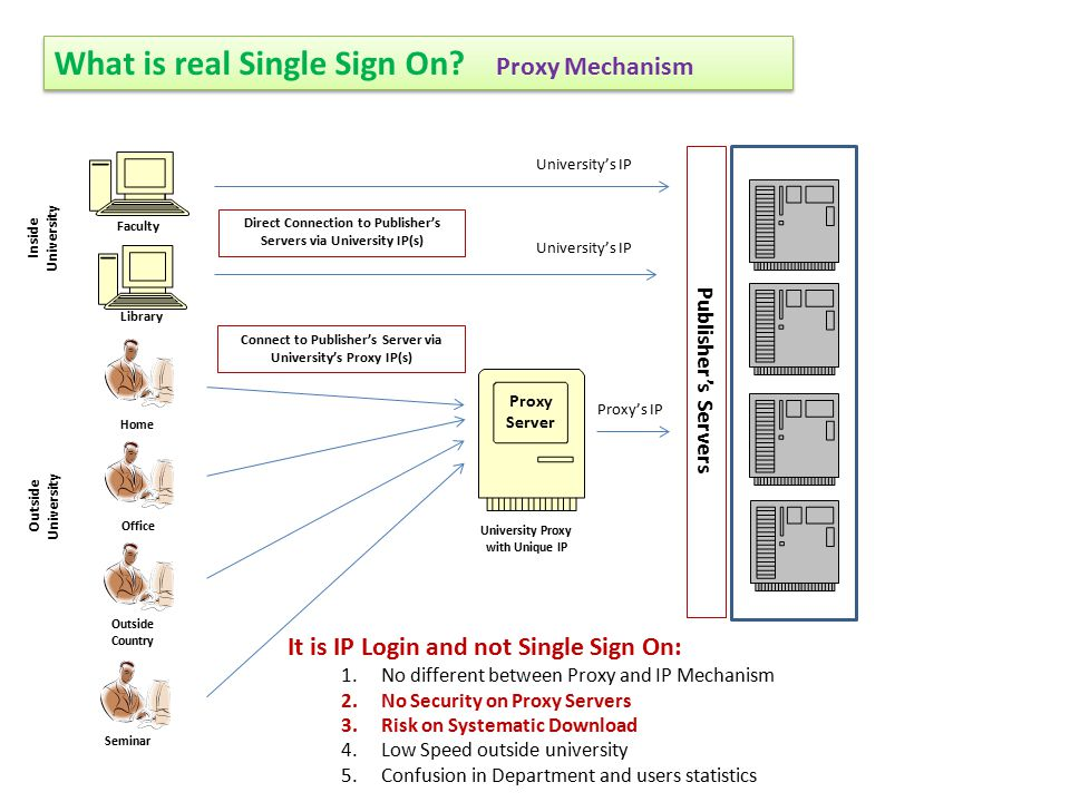 What is real Single Sign On? Proxy Mechanism Inside University Outside University Faculty Library Proxy Server Direct Connection to Publisher's Server
