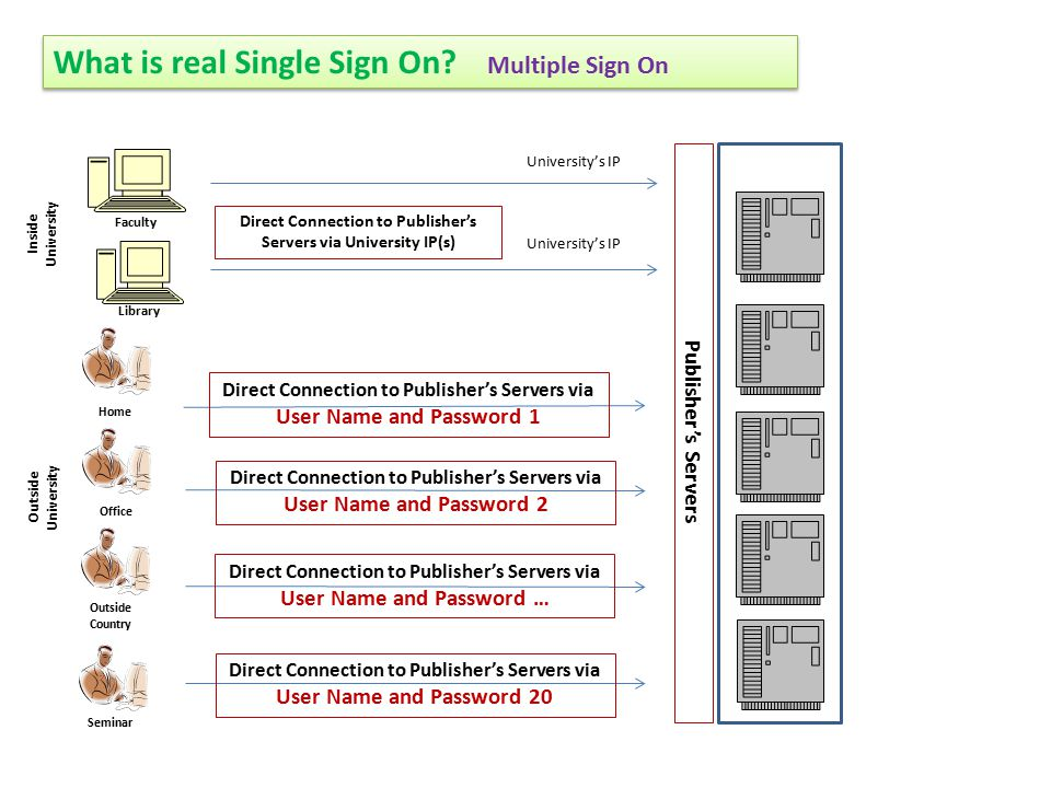 What is real Single Sign On? Multiple Sign On Inside University Outside University Faculty Library Direct Connection to Publisher's Servers via Univer