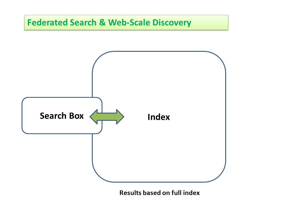 Federated Search & Web-Scale Discovery Index Search Box Results based on full index