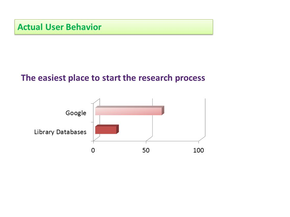 The easiest place to start the research process Actual User Behavior