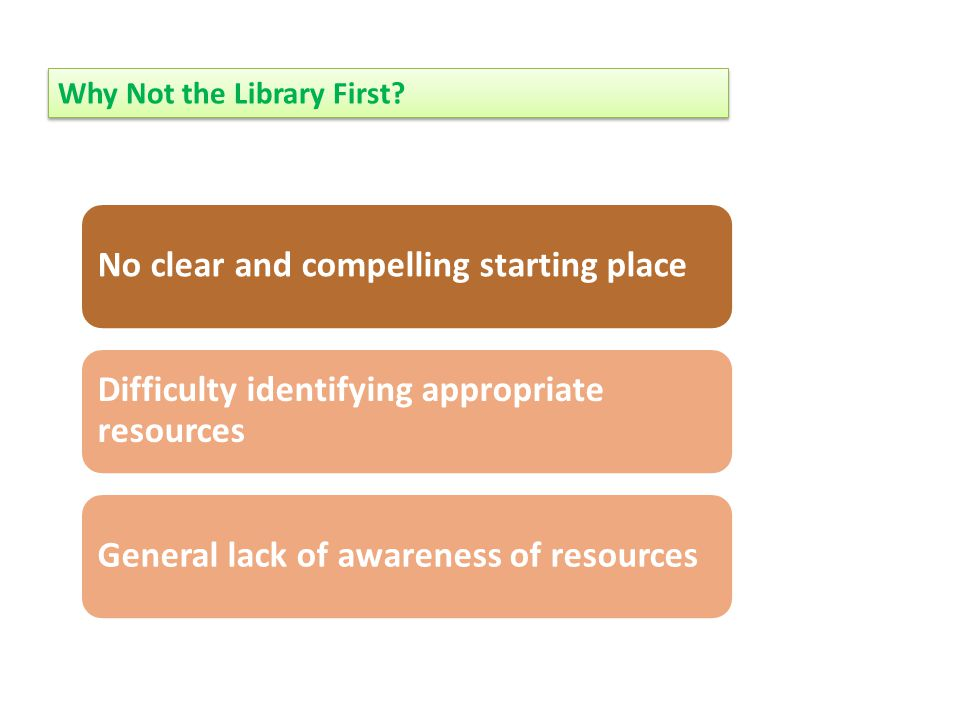 No clear and compelling starting place Difficulty identifying appropriate resources General lack of awareness of resources Why Not the Library First?