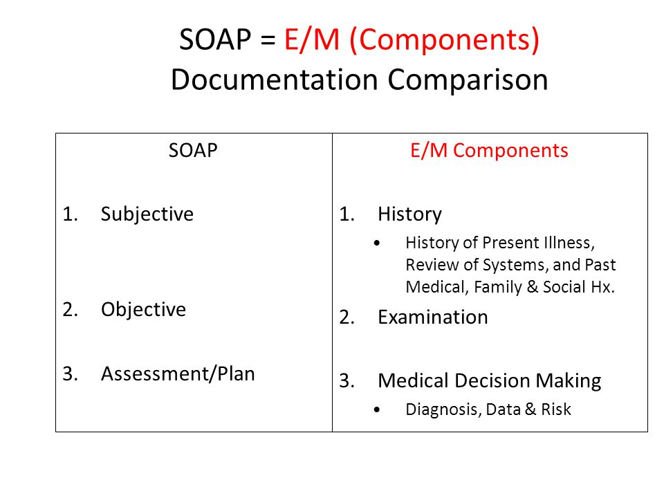 SOAP = E/M (Components) Documentation Comparison SOAP 1.Subjective 2.Objective 3.Assessment/Plan E/M Components 1.History History of Present Illness, Review of Systems, and Past Medical, Family & Social Hx.