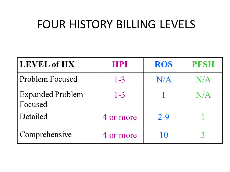 FOUR HISTORY BILLING LEVELS LEVEL of HXHPIROSPFSH Problem Focused 1-3N/A Expanded Problem Focused 1-31N/A Detailed 4 or more2-91 Comprehensive 4 or more103