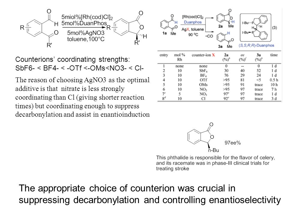 The reason of choosing AgNO3 as the optimal additive is that nitrate is less strongly coordinating than Cl (giving shorter reaction times) but coordinating enough to suppress decarbonylation and assist in enantioinduction The appropriate choice of counterion was crucial in suppressing decarbonylation and controlling enantioselectivity Counterions' coordinating strengths: SbF6- < BF4- < -OTf <-OMs<NO3- < Cl-